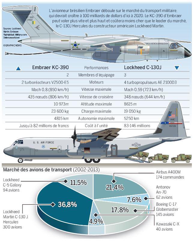 Embraer KC-390 x Lockheed C-130J