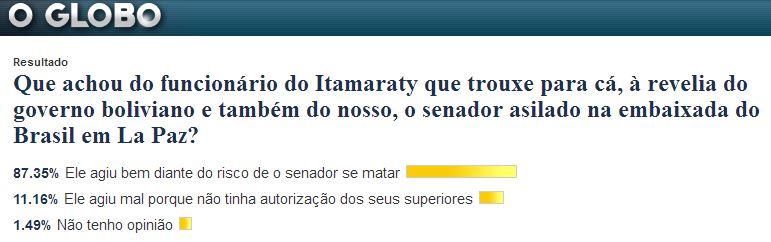 Pesquisa ― Blog do Noblat alojado no Jornal O Globo