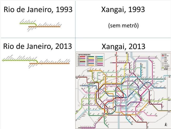 Metrô do Rio e de Xangai: evolução nos últimos 20 anos