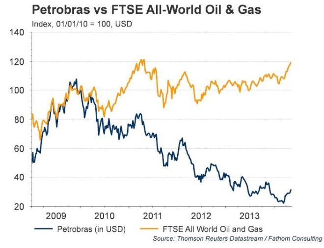 Desempenho Petrobrás x grandes petroleiras Índice FTSE - Financial Times Stock Exchange