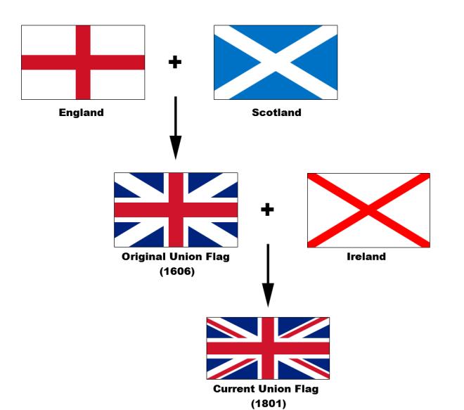 Composição da Union Flag (= Union Jack)