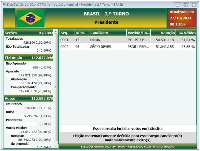 2° turno 2014 – Total Brasil