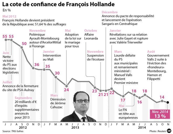 Cota de confiança de François Hollande em porcentagem, de jun° 2012 a nov° 2014