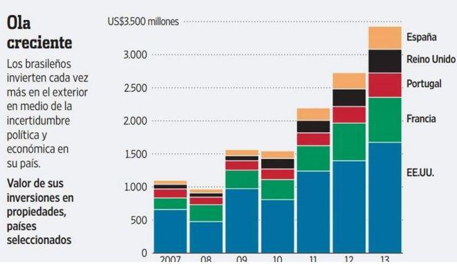 Compra de propriedades no exterior por brasileiros 2007 a 2013, em bilhões de dólares