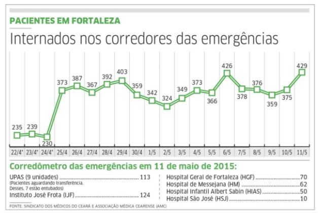 Corredômetro - Estatística de pacientes internados nos corredores das emergências. Estado do Ceará. 12 maio 2015