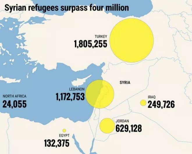 Refugiados sírios segundo a contagem da Agência da ONU para refugiados
