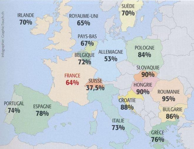 Porcentagem de proprietários da própria casa ‒ por país.