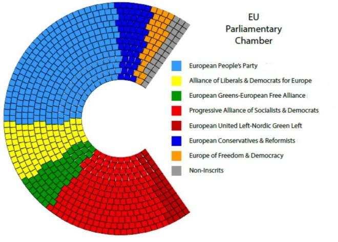 Partidos que compõem o Parlamento Europeu