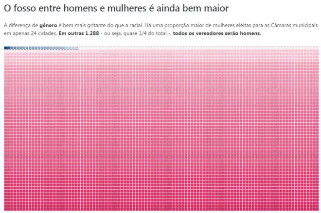 Infográfico Estadão, 3 nov° 2016